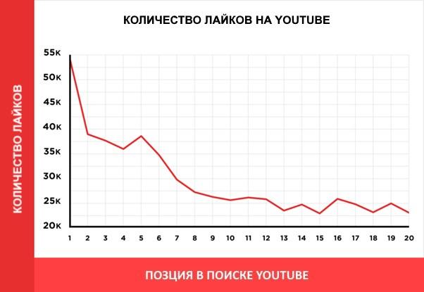 количество лайков на youtube