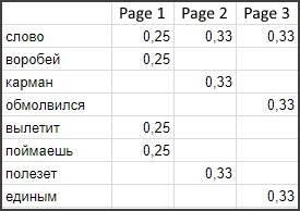 Пример индекса